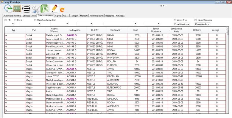 Moduł Planowania Produkcji Anvis - lista dostawców